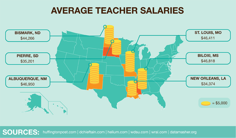 Infographic- The 10 Worst US Cities to Be a Teacher