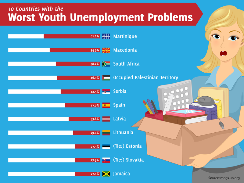 Unemployment in developing countries