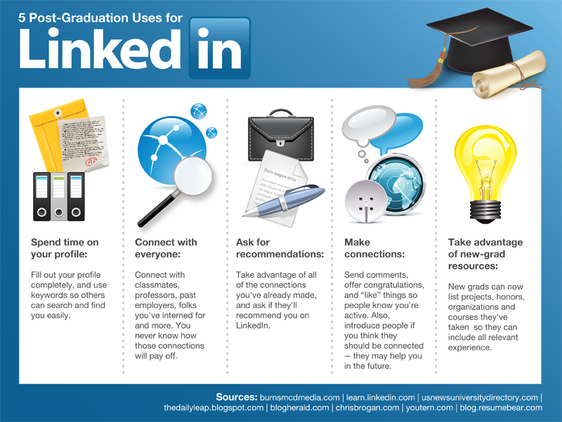 Infographic- New Networking- Ultimate LinkedIn Guide