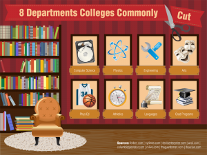 The Most Common Department Cuts Colleges Are Making