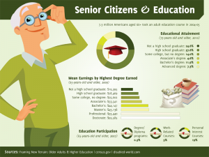 10 Inspiring Education Trends Among Senior Citizens
