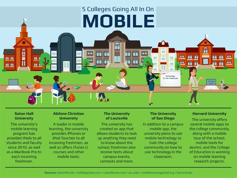 external image 11-Colleges-Going-All-In-On-Mobile.png