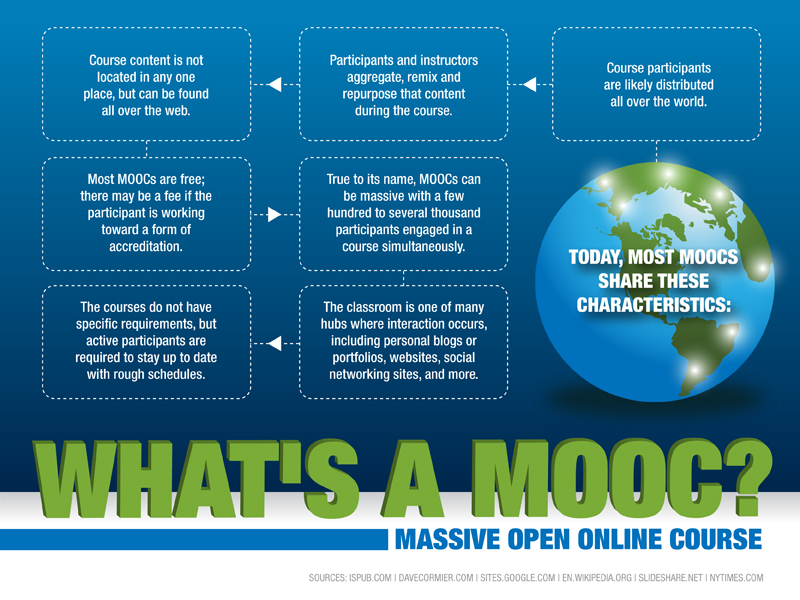 Infographic. The World of MOOCs