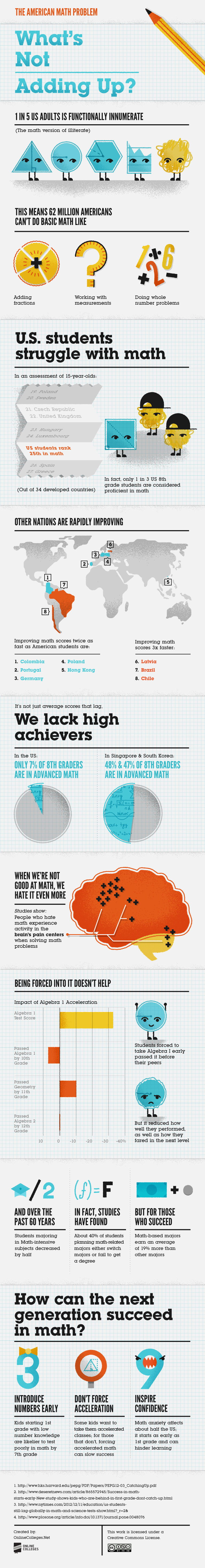 American Math Infographic