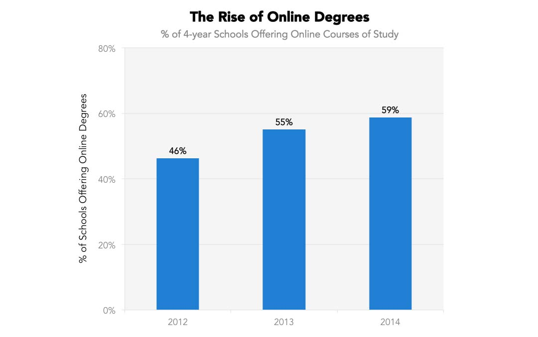 rise-of-online-1