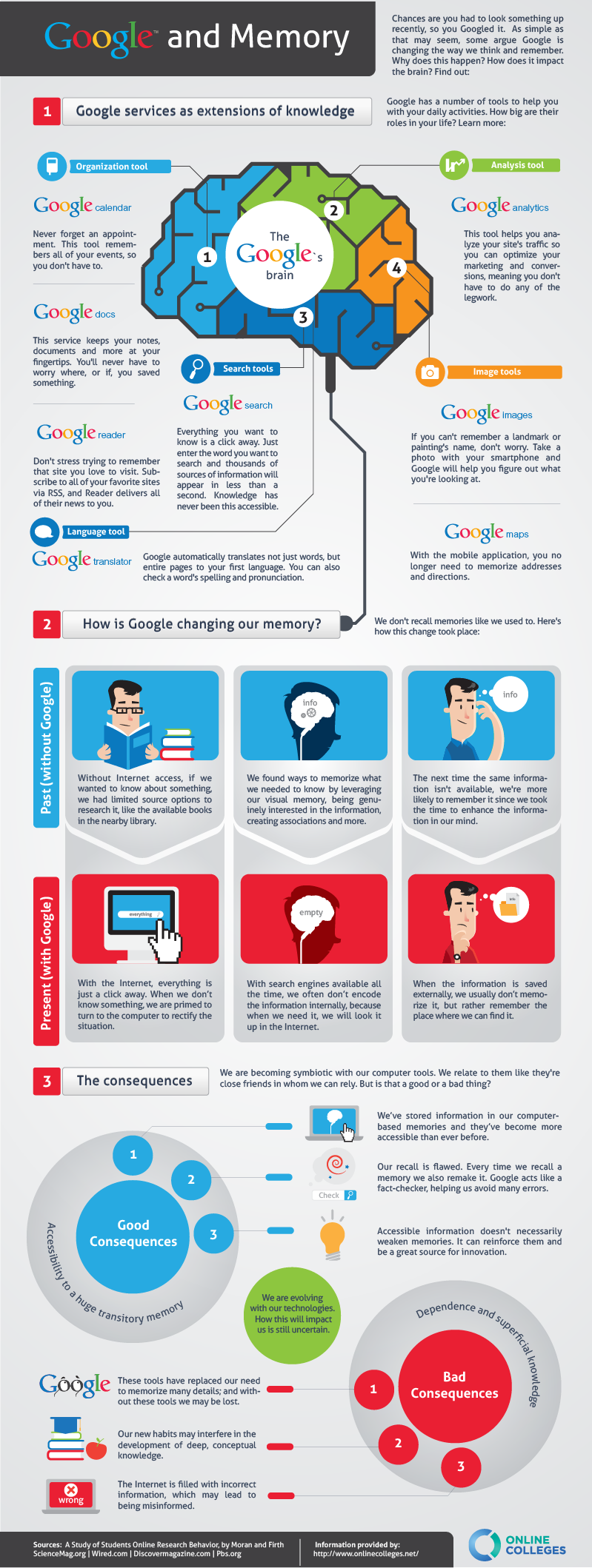 Effect of Google on Memory and Learning